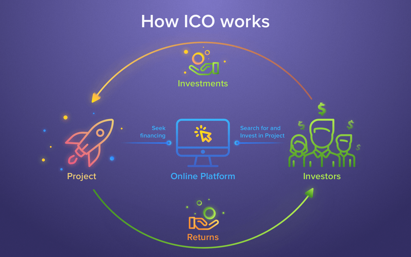 Working of ICO