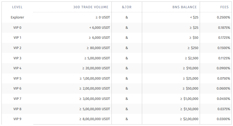 understand the bitbns trading fee structure